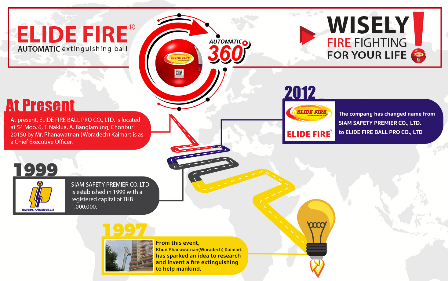 Elide Fire Ball is a new technology for fire safety protection invented by Thai, certified and awarded from worldwide.